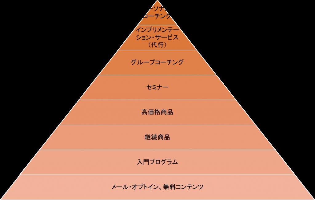 インフォマーケティング図