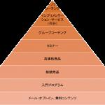 インフォマーケティングのピラミッド
